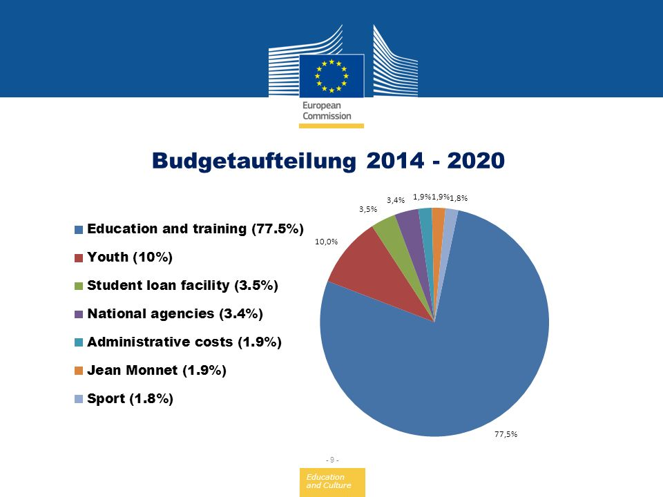 Education and Culture - 9 - Budgetaufteilung 2014 - 2020