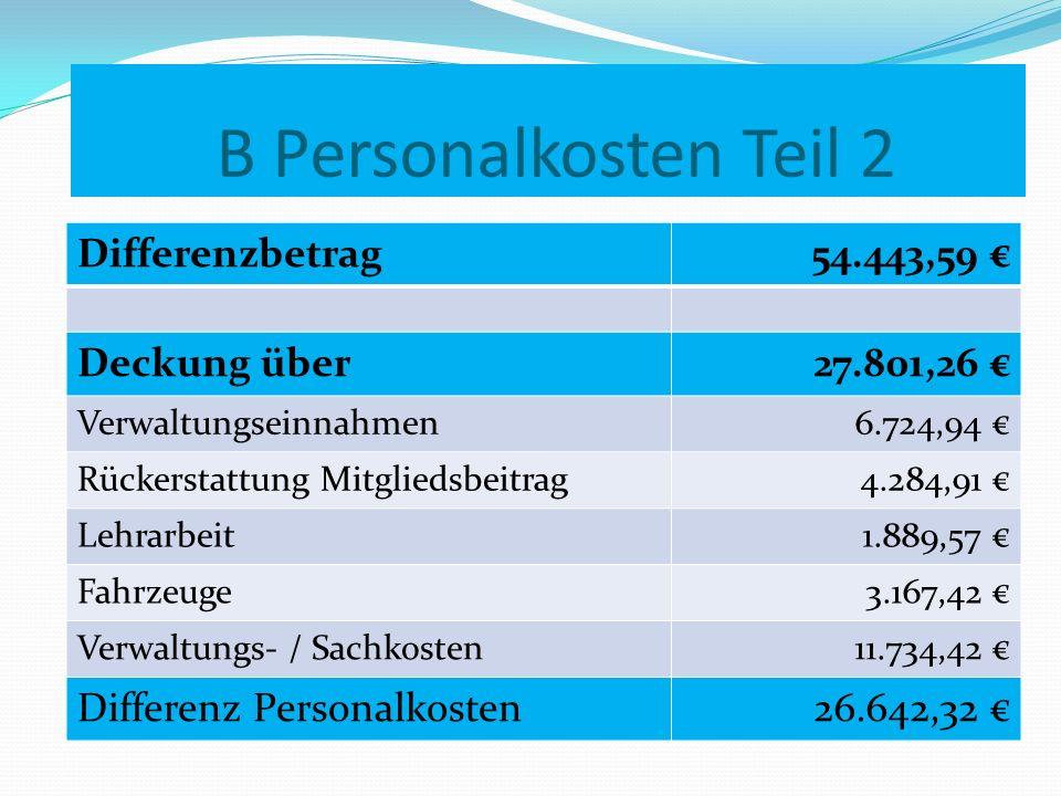 Differenzbetrag54.443,59 Deckung über27.801,26 Verwaltungseinnahmen 6.724,94 Rückerstattung Mitgliedsbeitrag 4.284,91 Lehrarbeit 1.889,57 Fahrzeuge 3.167,42 Verwaltungs- / Sachkosten11.734,42 Differenz Personalkosten 26.642,32 B Personalkosten Teil 2