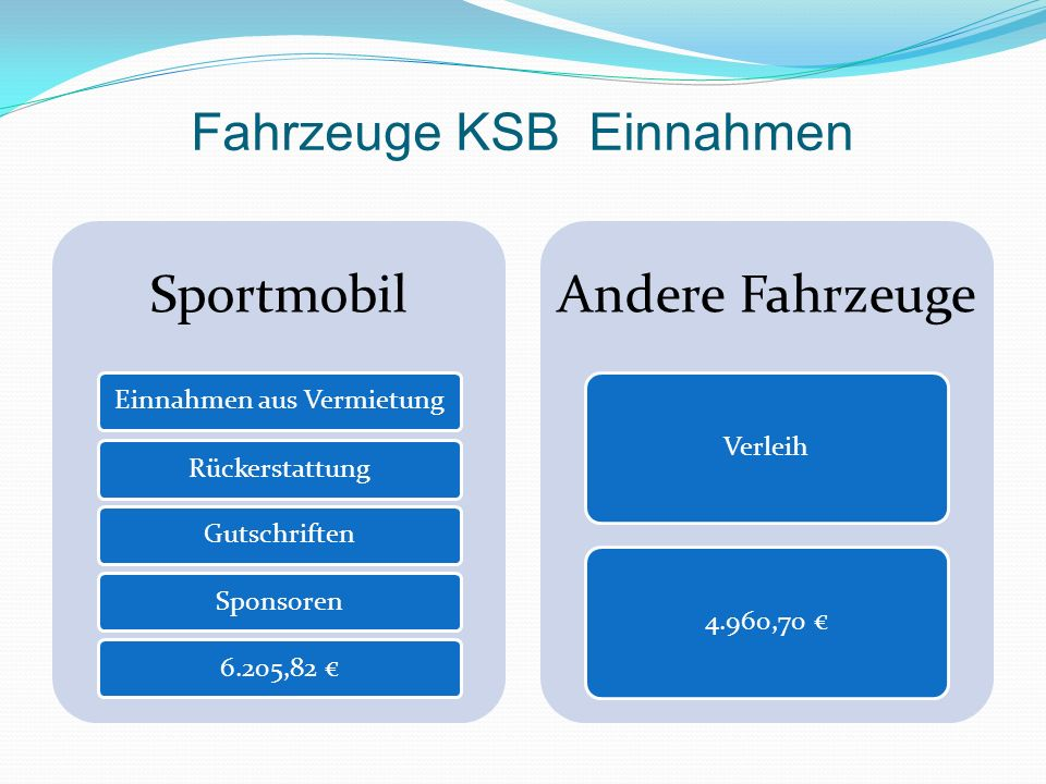 Fahrzeuge KSB Einnahmen Sportmobil Einnahmen aus VermietungRückerstattungGutschriftenSponsoren6.205,82 Andere Fahrzeuge Verleih4.960,70