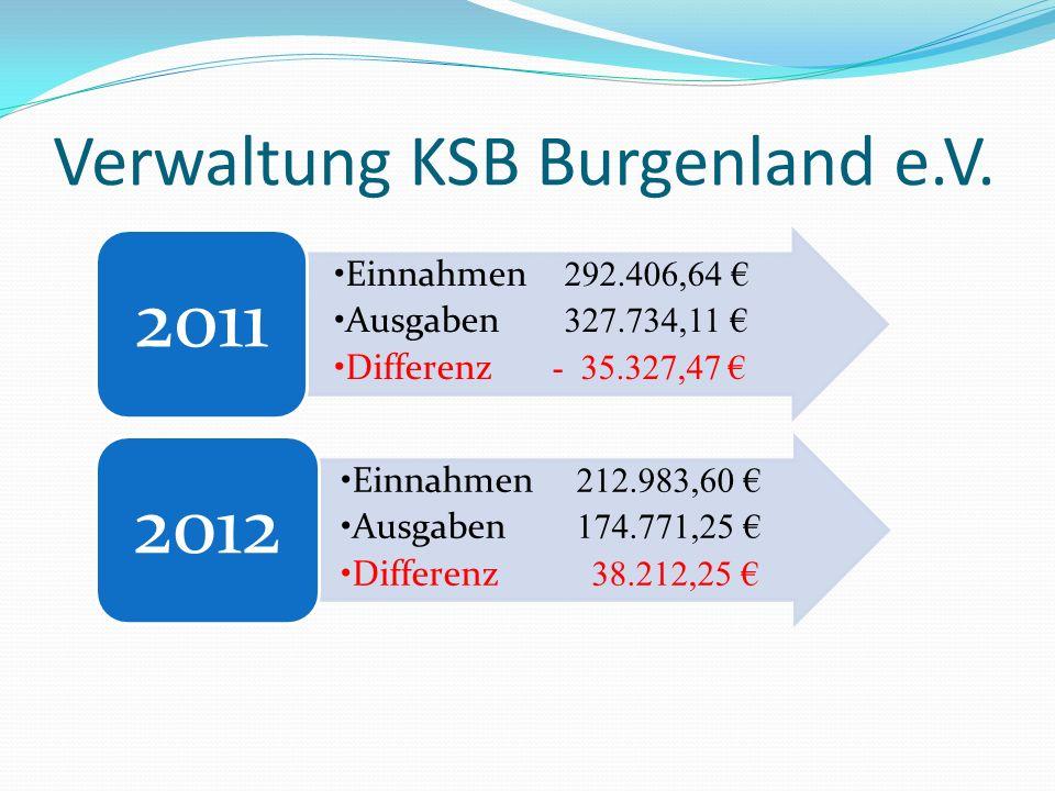 Verwaltung KSB Burgenland e.V.