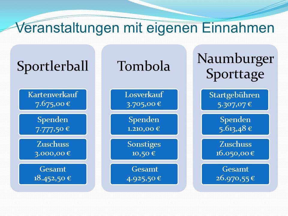Veranstaltungen mit eigenen Einnahmen Sportlerball Kartenverkauf 7.675,00 Spenden 7.777,50 Zuschuss 3.000,00 Gesamt 18.452,50 Tombola Losverkauf 3.705,00 Spenden 1.210,00 Sonstiges 10,50 Gesamt 4.925,50 Naumburger Sporttage Startgebühren 5.307,07 Spenden 5.613,48 Zuschuss 16.050,00 Gesamt 26.970,55