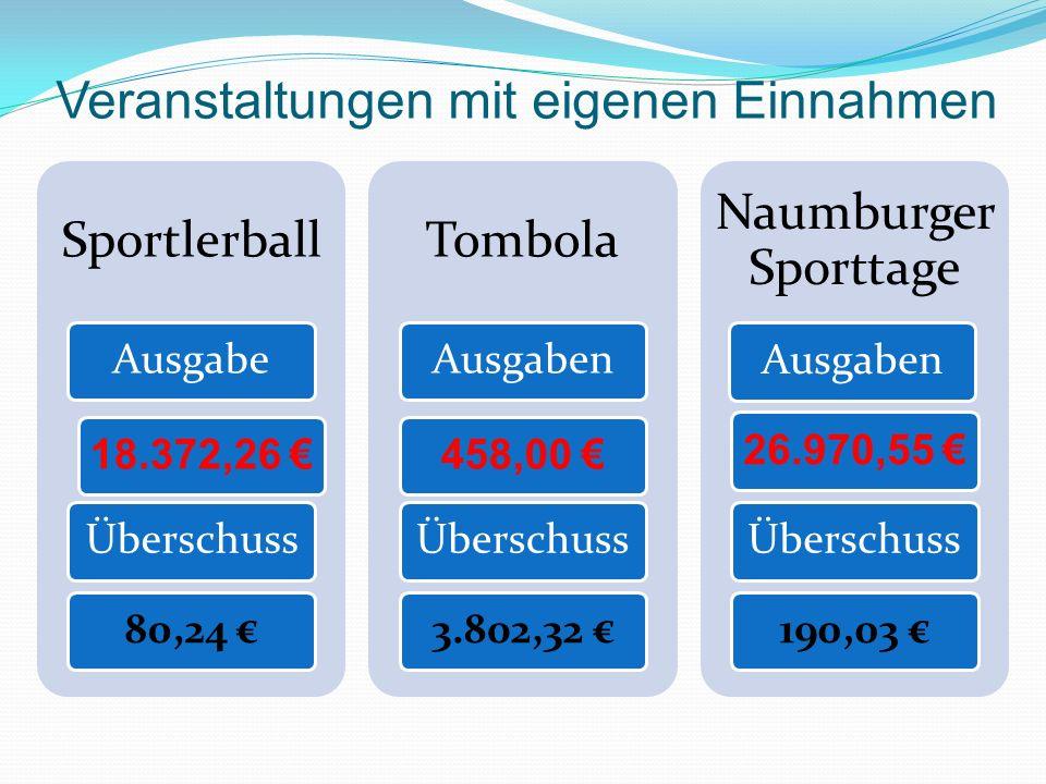 Veranstaltungen mit eigenen Einnahmen Sportlerball Ausgabe 18.372,26 Überschuss80,24 Tombola Ausgaben 458,00 Überschuss3.802,32 Naumburger Sporttage Ausgaben 26.970,55 Überschuss190,03