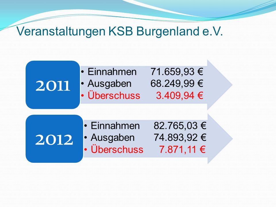 Veranstaltungen KSB Burgenland e.V.