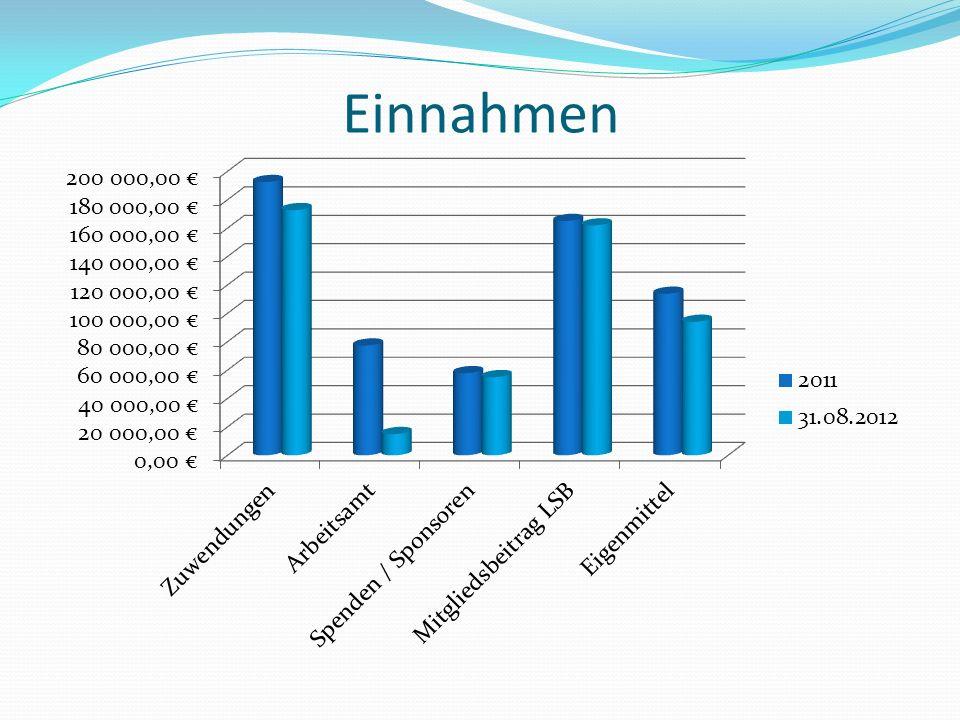 A Allgemeine Verwaltung B Personalkosten C Haltung Fahrzeuge G Sportjugend Sicherung der Aufgaben des KSB