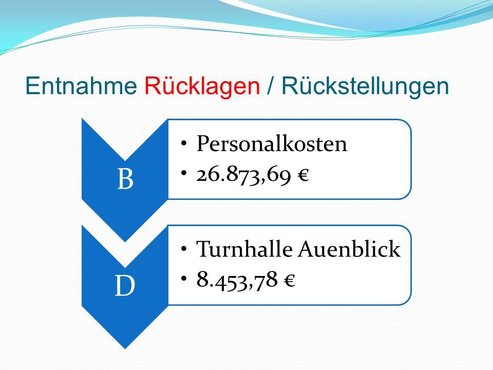 B Personalkosten 26.873,69 D Turnhalle Auenblick 8.453,78 Entnahme Rücklagen / Rückstellungen