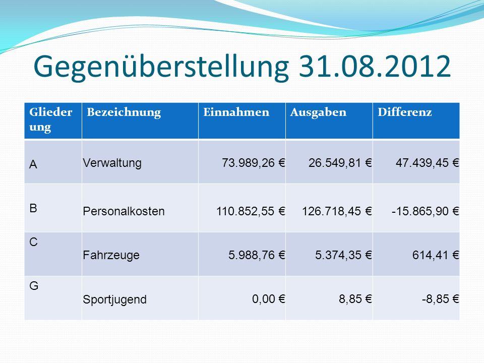 Ausgabe 44.856,77 Einnahmen 16.000,0019.982,17 Bewirtschaftungskosten Turnhalle 2011 StadtverwaltungTechnische Werke