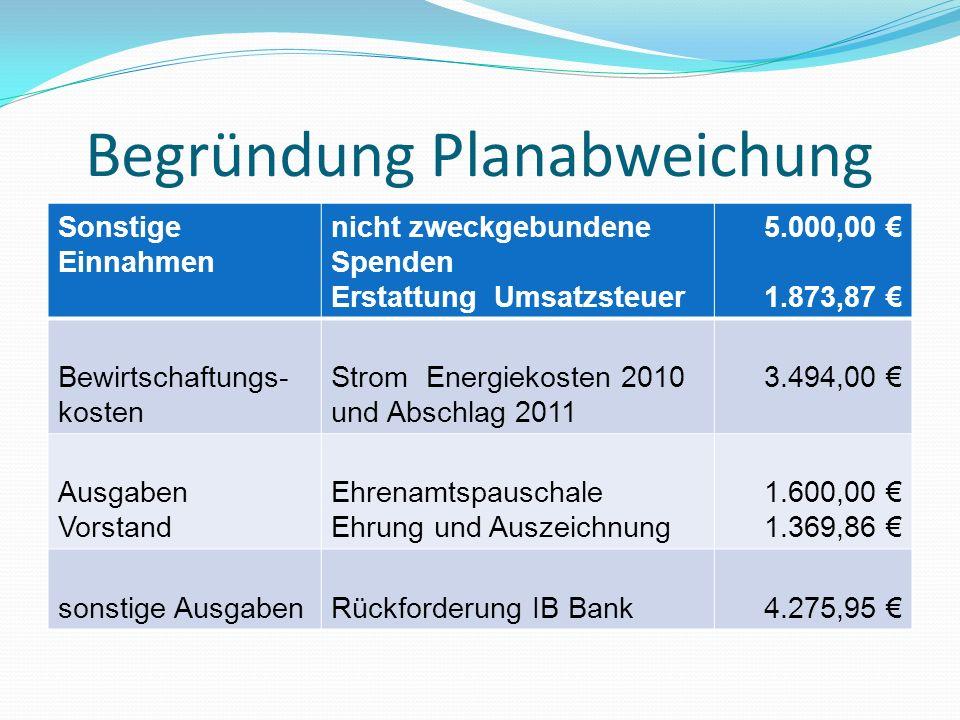 G Sportjugend Veranstaltungen 587,78 Vorstandsarbeit 163,95 2011 Vorstandsarbeit 8,85 31.08.12