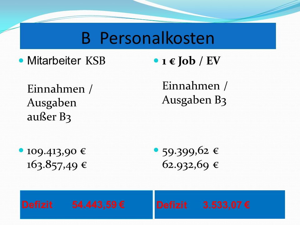 B Personalkosten Defizit 54.443,59 Defizit 3.533,07 Mitarbeiter KSB Einnahmen / Ausgaben außer B3 109.413,90 163.857,49 1 Job / EV Einnahmen / Ausgaben B3 59.399,62 62.932,69