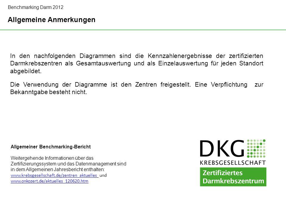 Stand des Zertifizierungssystems für Darmkrebszentren 2011 Benchmarking Darm 2012 Die Beteiligung der Kliniken am Zertifi- zierungssystem der Darmkrebszentren ist kontinuierlich gestiegen.