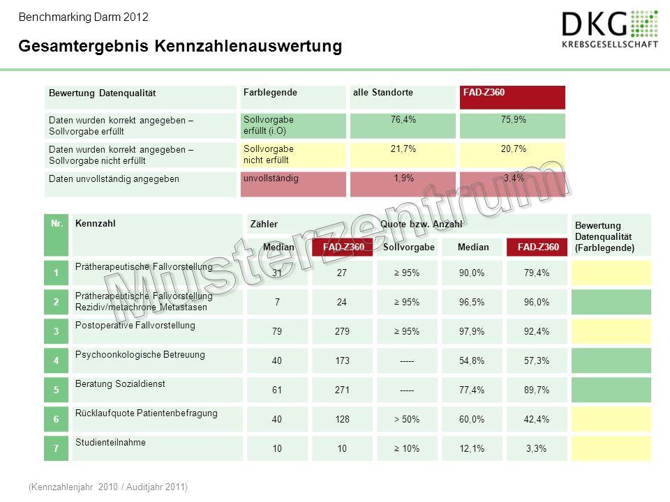 Bewertung Datenqualität Farblegendealle StandorteFAD-Z360 Daten wurden korrekt angegeben – Sollvorgabe erfüllt Sollvorgabe erfüllt (i.O) 76,4%75,9% Daten wurden korrekt angegeben – Sollvorgabe nicht erfüllt Sollvorgabe nicht erfüllt 21,7%20,7% Daten unvollständig angegeben unvollständig1,9%3,4% Nr.Kennzahl ZählerQuote bzw.