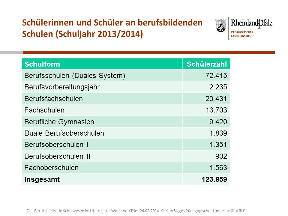 Schülerinnen und Schüler an berufsbildenden Schulen (Schuljahr 2013/2014) Das Berufsbildende Schulwesen im Überblick – Workshop Trier 26.02.2014 Stefa
