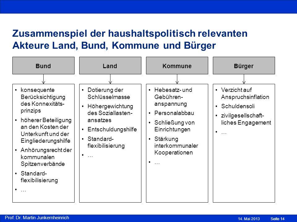 Prof. Dr. Martin Junkernheinrich Seite 14 Zusammenspiel der haushaltspolitisch relevanten Akteure Land, Bund, Kommune und Bürger 14. Mai 2013Seite 14