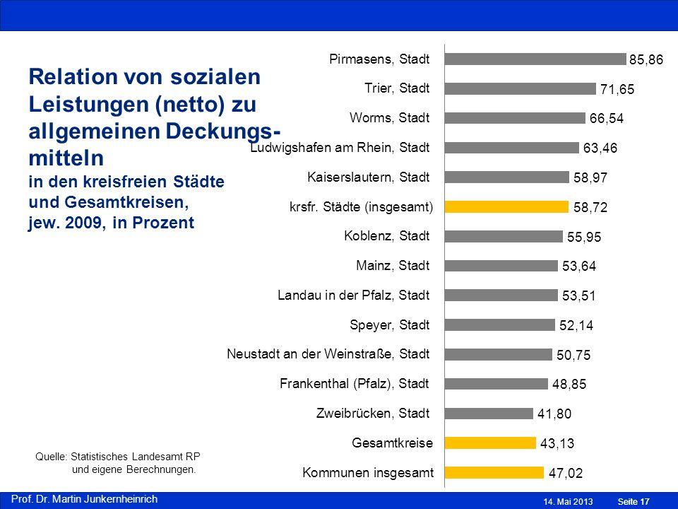 Prof. Dr. Martin Junkernheinrich Relation von sozialen Leistungen (netto) zu allgemeinen Deckungs- mitteln in den kreisfreien Städte und Gesamtkreisen