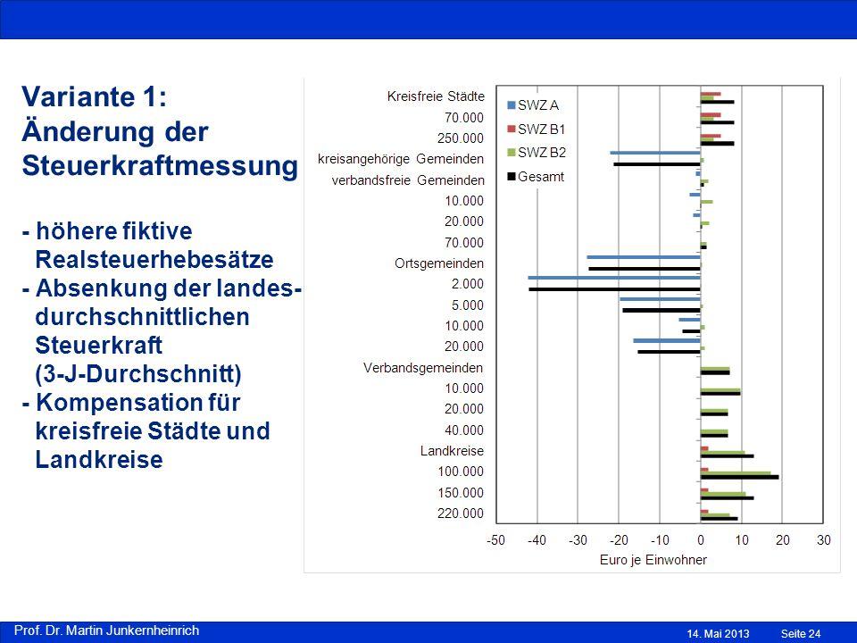 Prof. Dr. Martin Junkernheinrich Variante 1: Änderung der Steuerkraftmessung - höhere fiktive Realsteuerhebesätze - Absenkung der landes- durchschnitt