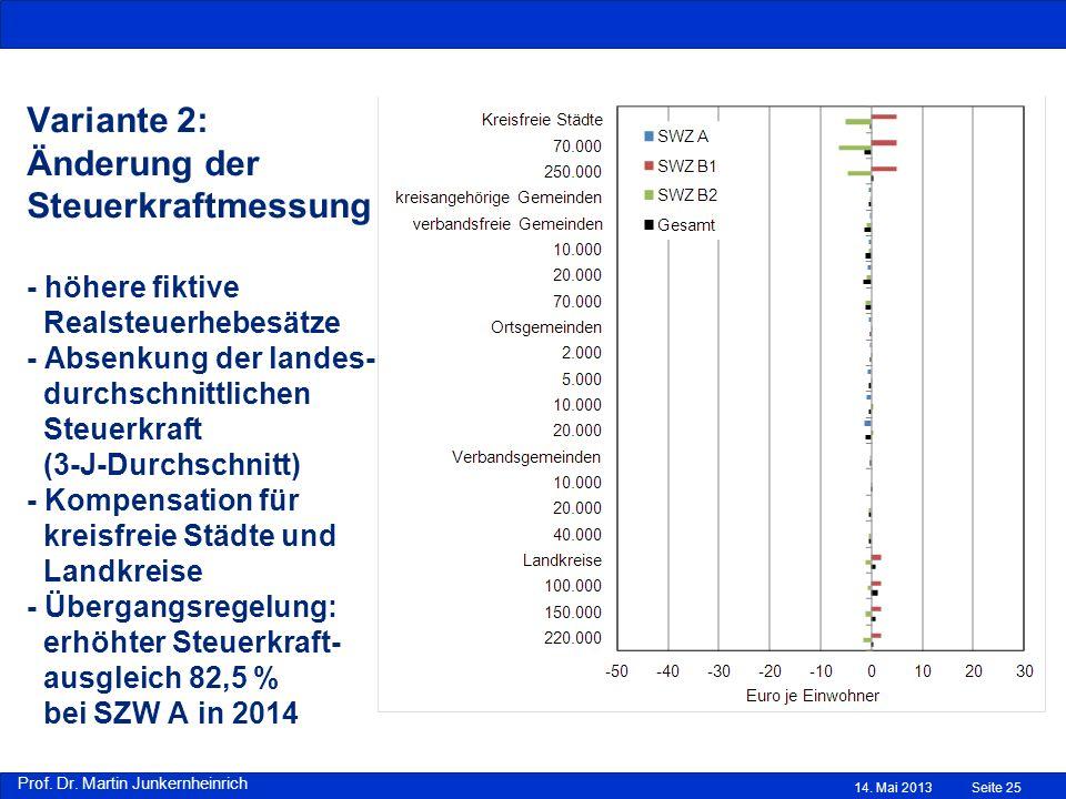 Prof. Dr. Martin Junkernheinrich Variante 2: Änderung der Steuerkraftmessung - höhere fiktive Realsteuerhebesätze - Absenkung der landes- durchschnitt