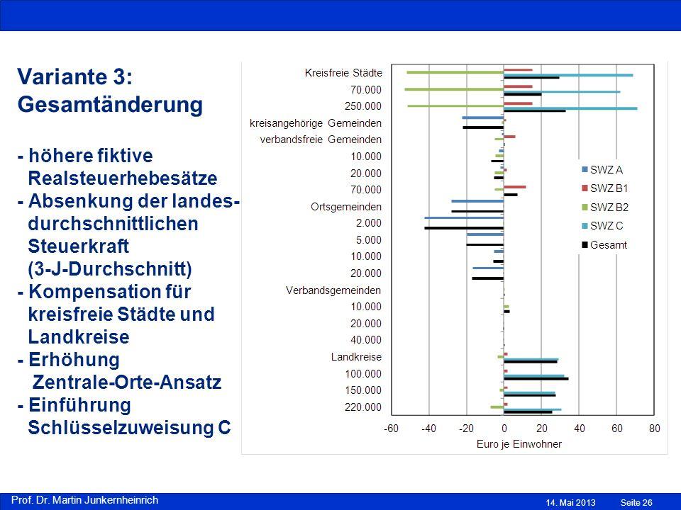 Prof. Dr. Martin Junkernheinrich Variante 3: Gesamtänderung - höhere fiktive Realsteuerhebesätze - Absenkung der landes- durchschnittlichen Steuerkraf