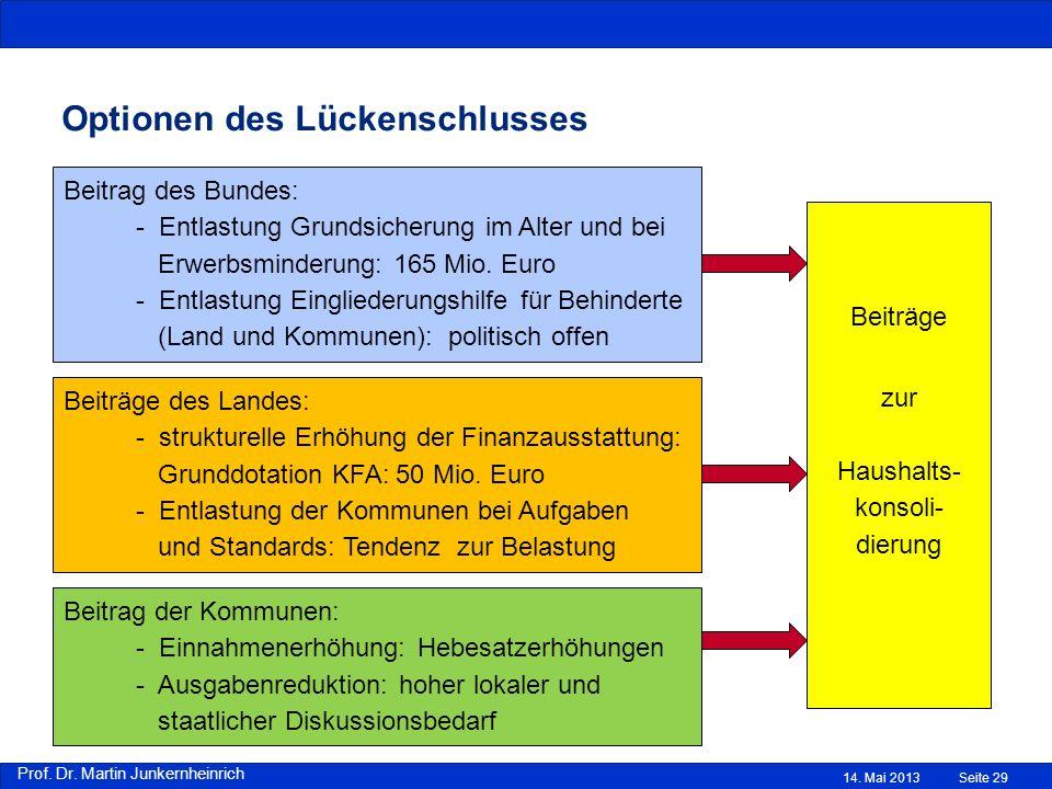 Prof. Dr. Martin Junkernheinrich 14. Mai 2013 Optionen des Lückenschlusses Quelle: Eigene Berechnungen nach Angaben des Statistischen Bundesamtes sowi