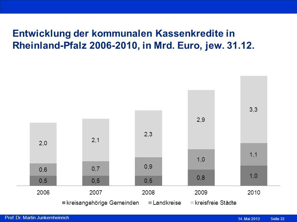 Prof. Dr. Martin Junkernheinrich Entwicklung der kommunalen Kassenkredite in Rheinland-Pfalz 2006-2010, in Mrd. Euro, jew. 31.12. 14. Mai 2013Seite 32