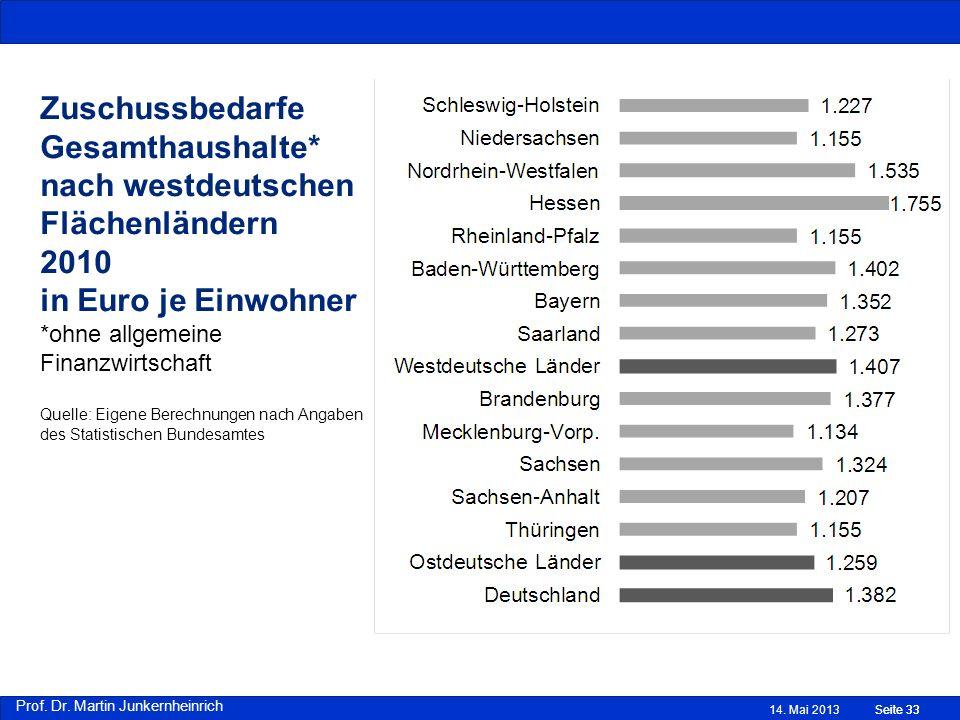 Prof. Dr. Martin Junkernheinrich Zuschussbedarfe Gesamthaushalte* nach westdeutschen Flächenländern 2010 in Euro je Einwohner *ohne allgemeine Finanzw