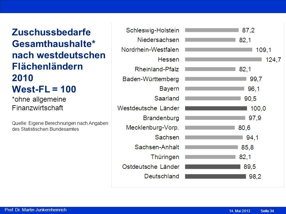 Prof. Dr. Martin Junkernheinrich Zuschussbedarfe Gesamthaushalte* nach westdeutschen Flächenländern 2010 West-FL = 100 *ohne allgemeine Finanzwirtscha