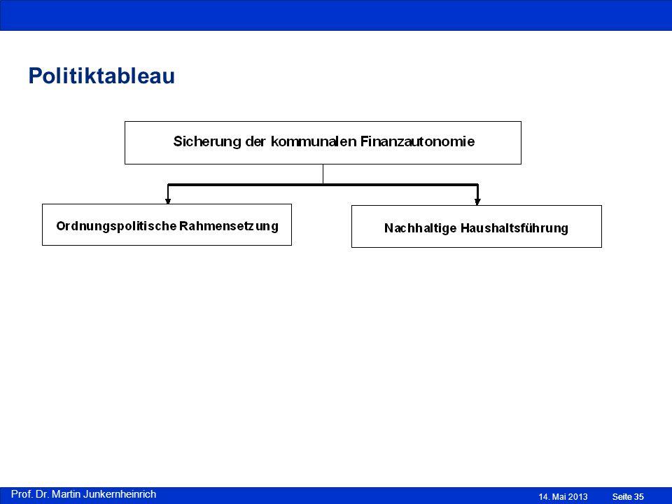 Prof. Dr. Martin Junkernheinrich 14. Mai 2013Seite 35 Politiktableau