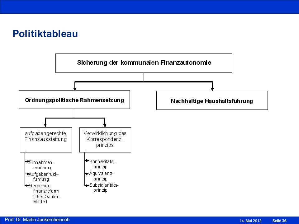 Prof. Dr. Martin Junkernheinrich 14. Mai 2013Seite 36 Politiktableau