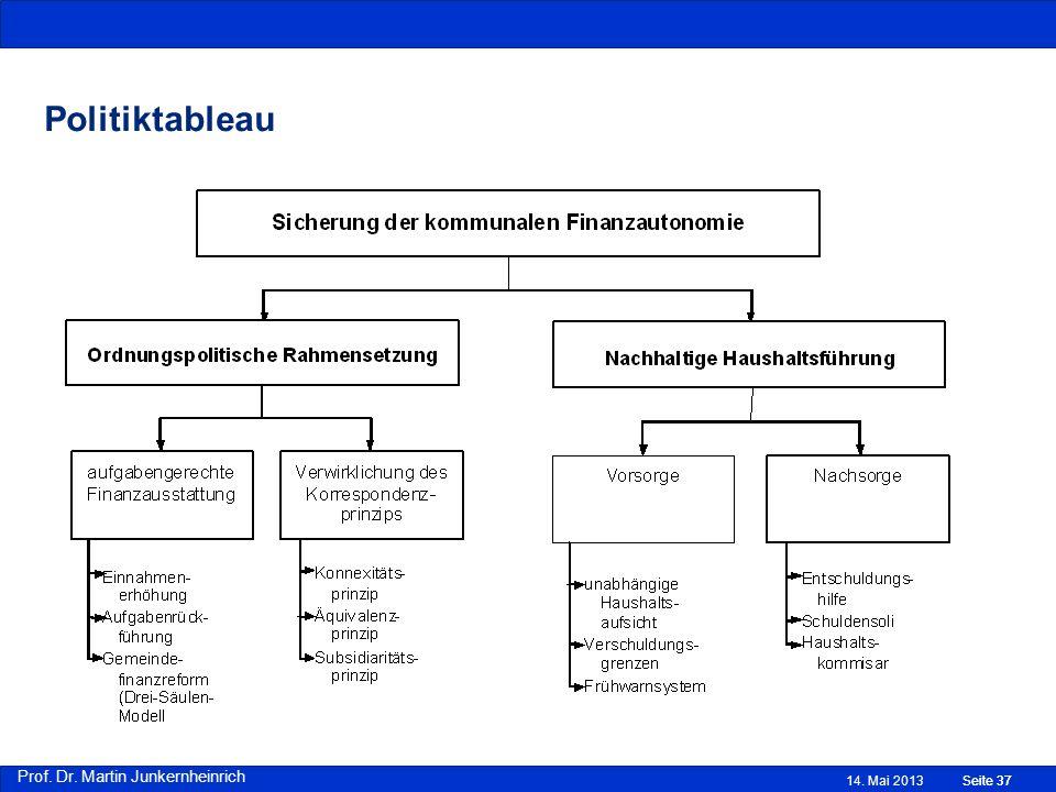 Prof. Dr. Martin Junkernheinrich 14. Mai 2013Seite 37 Politiktableau