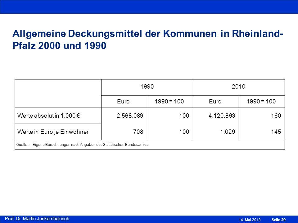Prof. Dr. Martin Junkernheinrich Allgemeine Deckungsmittel der Kommunen in Rheinland- Pfalz 2000 und 1990 14. Mai 2013Seite 39 19902010 Euro1990 = 100