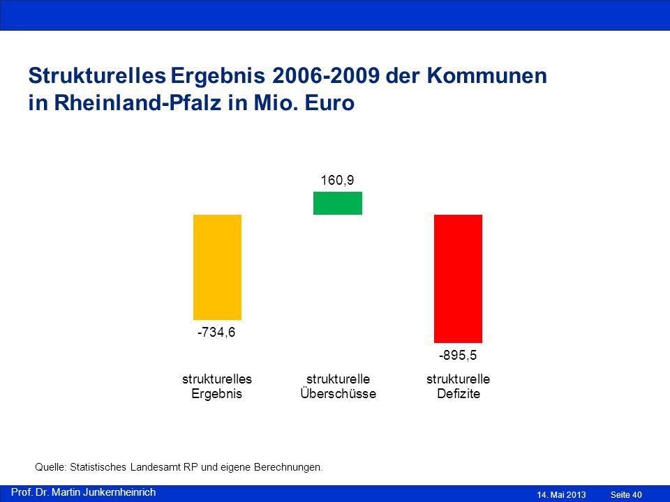 Prof. Dr. Martin Junkernheinrich 14. Mai 2013 Strukturelles Ergebnis 2006-2009 der Kommunen in Rheinland-Pfalz in Mio. Euro Quelle: Eigene Berechnunge