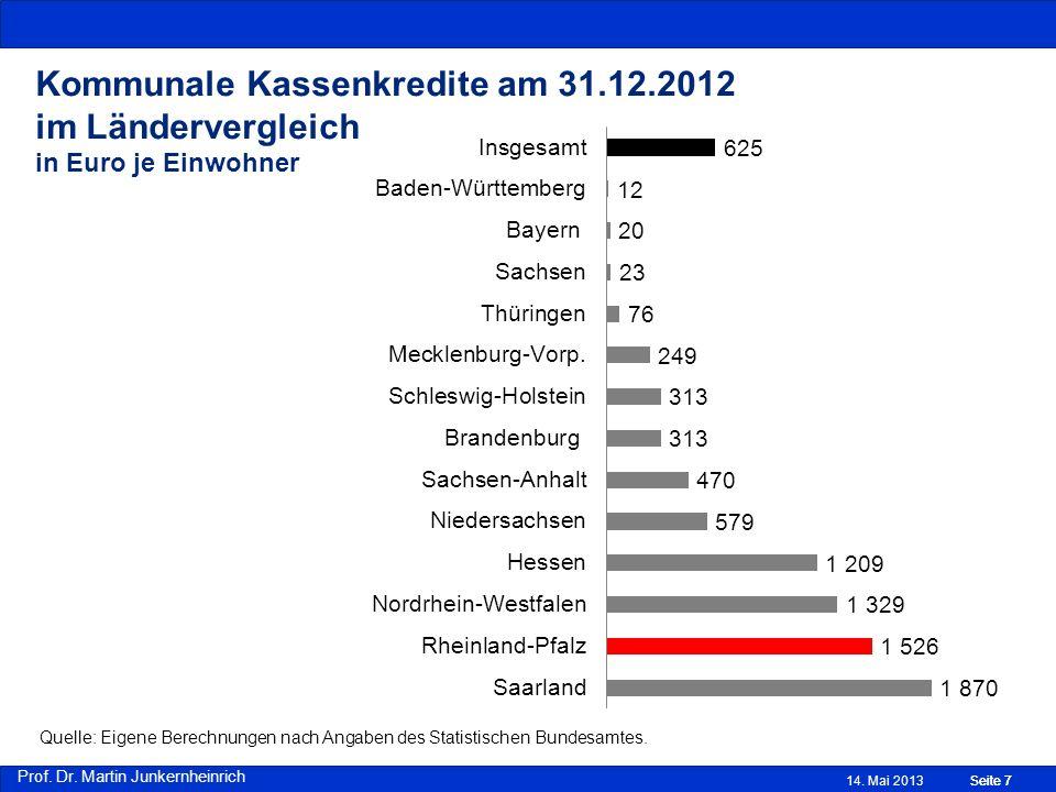 Prof. Dr. Martin Junkernheinrich Kommunale Kassenkredite am 31.12.2012 im Ländervergleich in Euro je Einwohner Quelle: Eigene Berechnungen nach Angabe