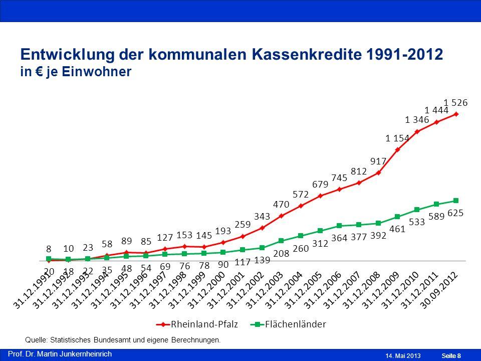 Prof. Dr. Martin Junkernheinrich Entwicklung der kommunalen Kassenkredite 1991-2012 in je Einwohner Quelle: Statistisches Bundesamt und eigene Berechn