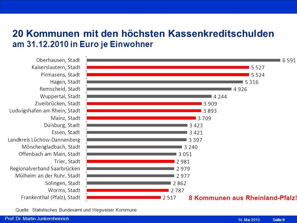 Prof. Dr. Martin Junkernheinrich 20 Kommunen mit den höchsten Kassenkreditschulden am 31.12.2010 in Euro je Einwohner 14. Mai 2013Seite 9 8 Kommunen a