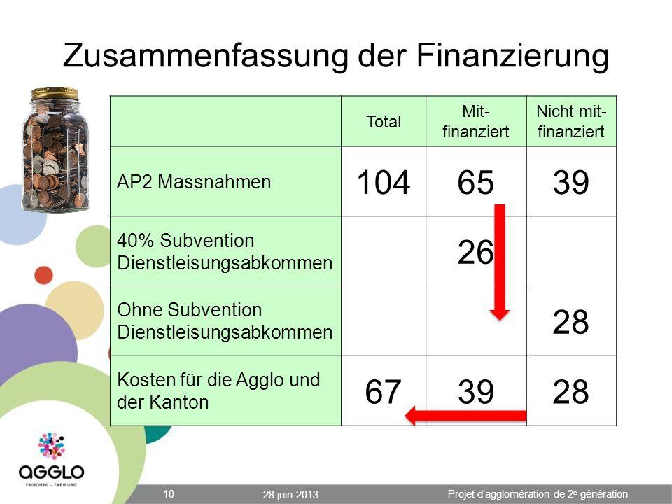Zusammenfassung der Finanzierung 28 juin 2013 10Projet dagglomération de 2 e génération Total Mit- finanziert Nicht mit- finanziert AP2 Massnahmen 104