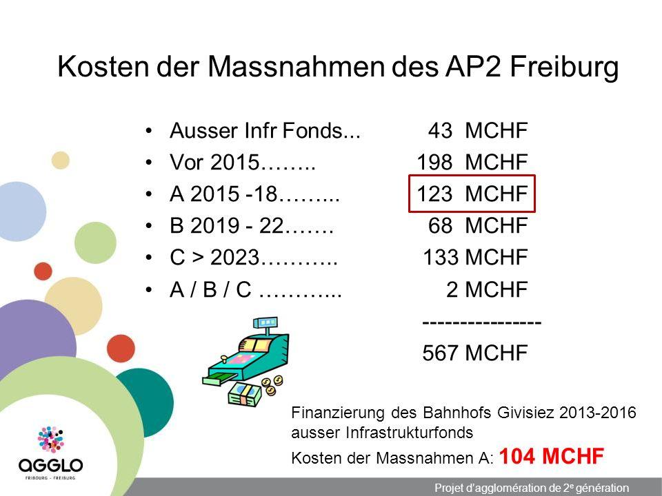 Projet dagglomération de 2 e génération Kosten der Massnahmen des AP2 Freiburg Ausser Infr Fonds... Vor 2015…….. A 2015 -18……... B 2019 - 22……. C > 20