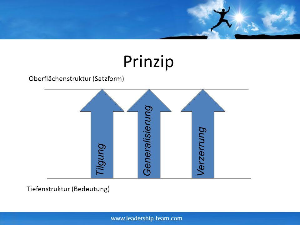 www.leadership-team.com Prinzip TilgungGeneralisierungVerzerrung Oberflächenstruktur (Satzform) Tiefenstruktur (Bedeutung)