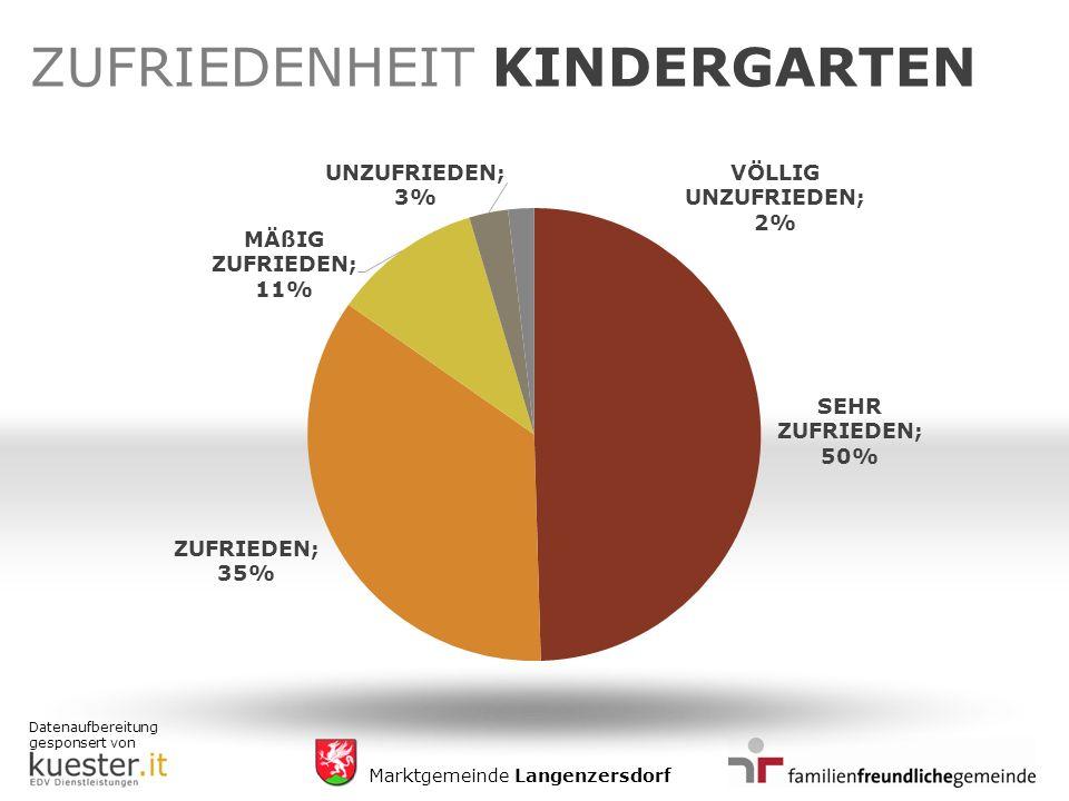 Datenaufbereitung gesponsert von Marktgemeinde Langenzersdorf ZUFRIEDENHEIT KINDERGARTEN