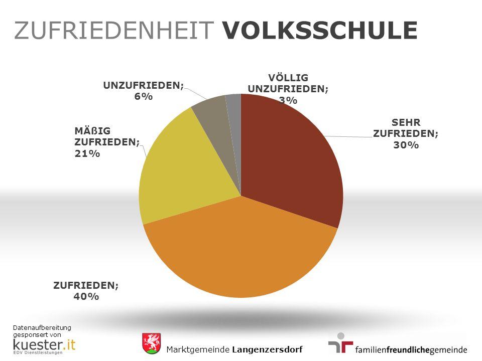 Datenaufbereitung gesponsert von Marktgemeinde Langenzersdorf ZUFRIEDENHEIT VOLKSSCHULE