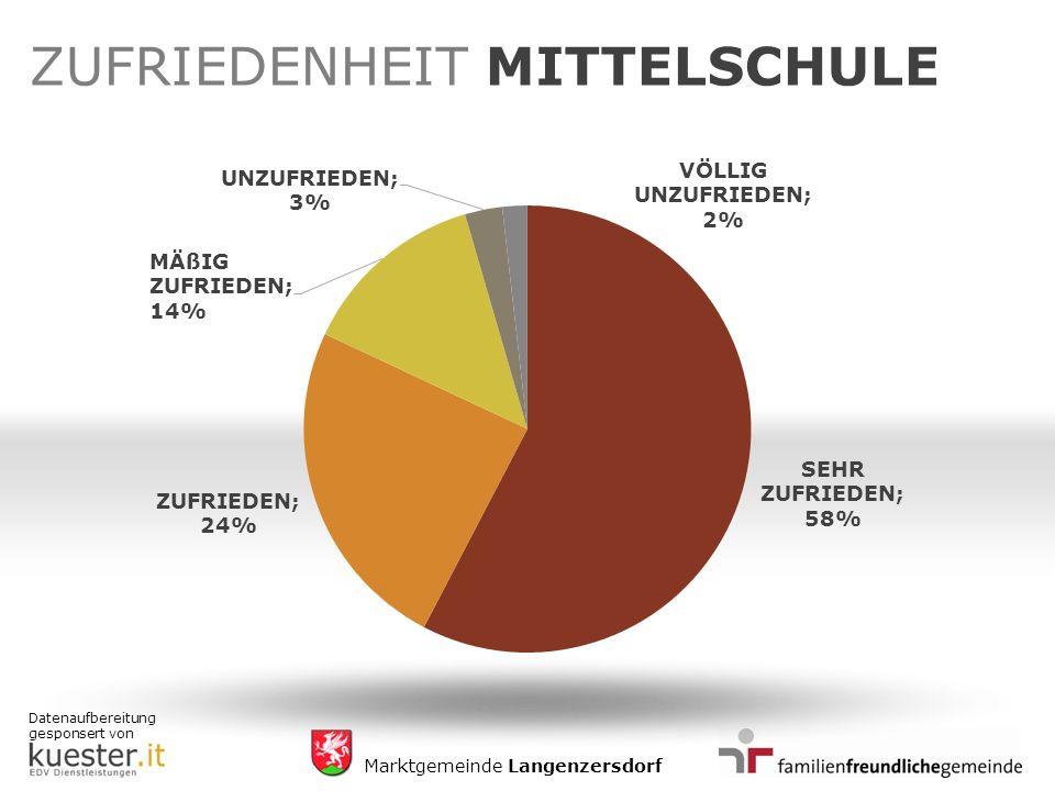 Datenaufbereitung gesponsert von Marktgemeinde Langenzersdorf ZUFRIEDENHEIT MITTELSCHULE