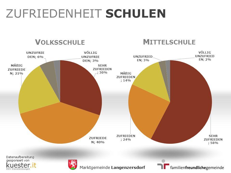 Datenaufbereitung gesponsert von Marktgemeinde Langenzersdorf ZUFRIEDENHEIT SCHULEN V OLKSSCHULE M ITTELSCHULE