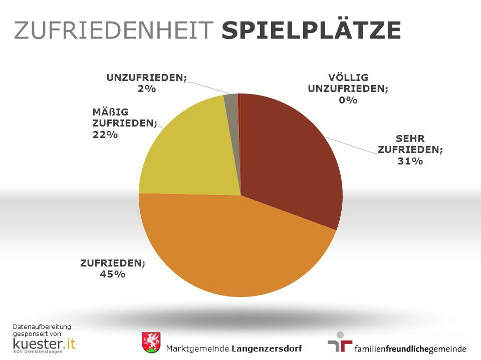 Datenaufbereitung gesponsert von Marktgemeinde Langenzersdorf ZUFRIEDENHEIT SPIELPLÄTZE