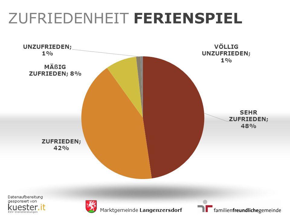 Datenaufbereitung gesponsert von Marktgemeinde Langenzersdorf ZUFRIEDENHEIT FERIENSPIEL