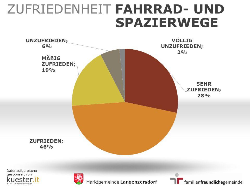 Datenaufbereitung gesponsert von Marktgemeinde Langenzersdorf ZUFRIEDENHEIT FAHRRAD- UND SPAZIERWEGE
