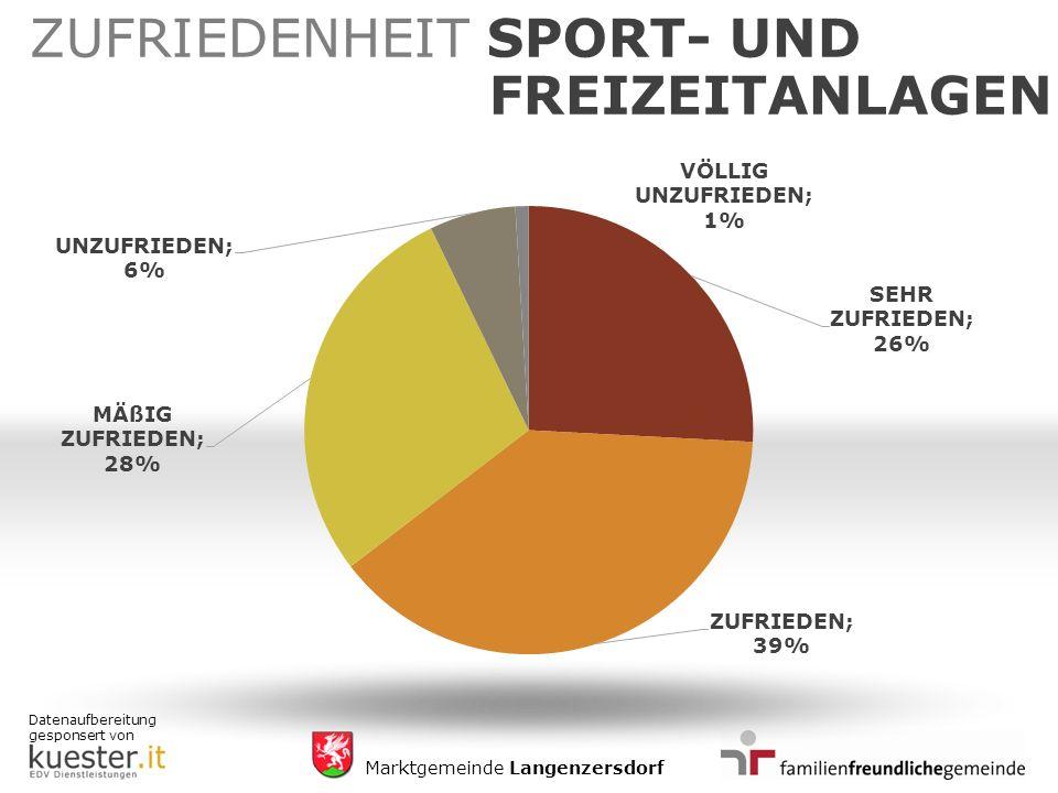 Datenaufbereitung gesponsert von Marktgemeinde Langenzersdorf ZUFRIEDENHEIT SPORT- UND FREIZEITANLAGEN