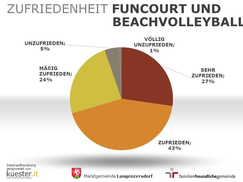 Datenaufbereitung gesponsert von Marktgemeinde Langenzersdorf ZUFRIEDENHEIT FUNCOURT UND BEACHVOLLEYBALL