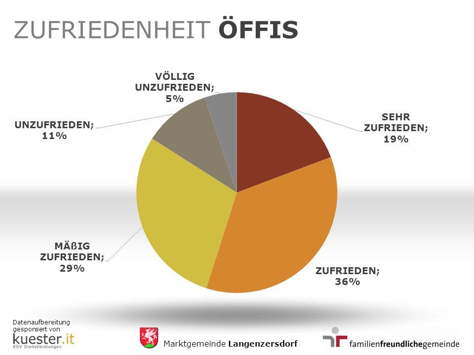 Datenaufbereitung gesponsert von Marktgemeinde Langenzersdorf ZUFRIEDENHEIT ÖFFIS