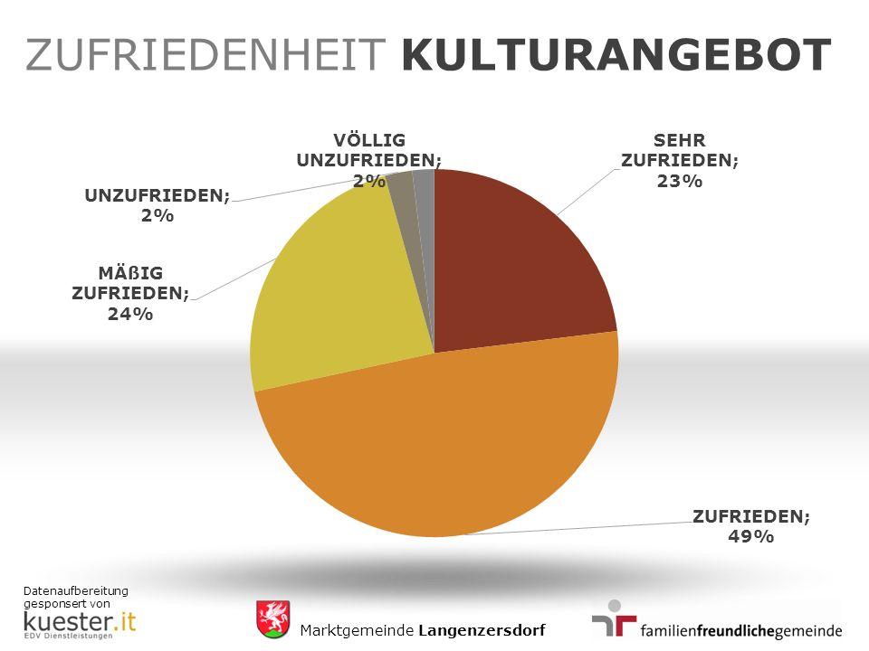 Datenaufbereitung gesponsert von Marktgemeinde Langenzersdorf ZUFRIEDENHEIT KULTURANGEBOT