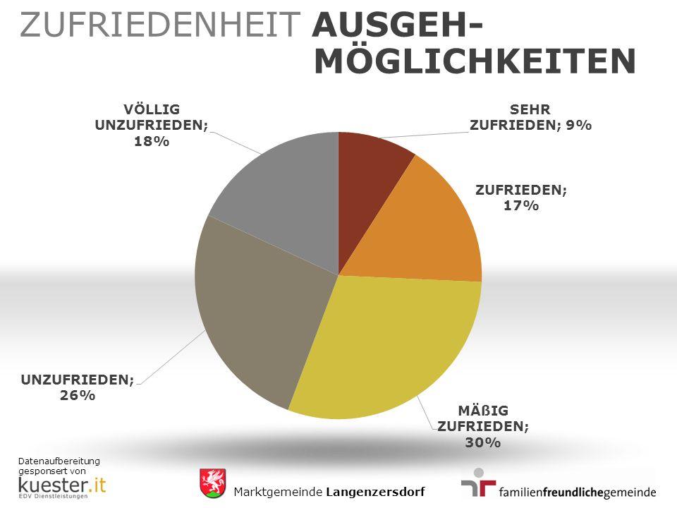 Datenaufbereitung gesponsert von Marktgemeinde Langenzersdorf ZUFRIEDENHEIT AUSGEH- MÖGLICHKEITEN