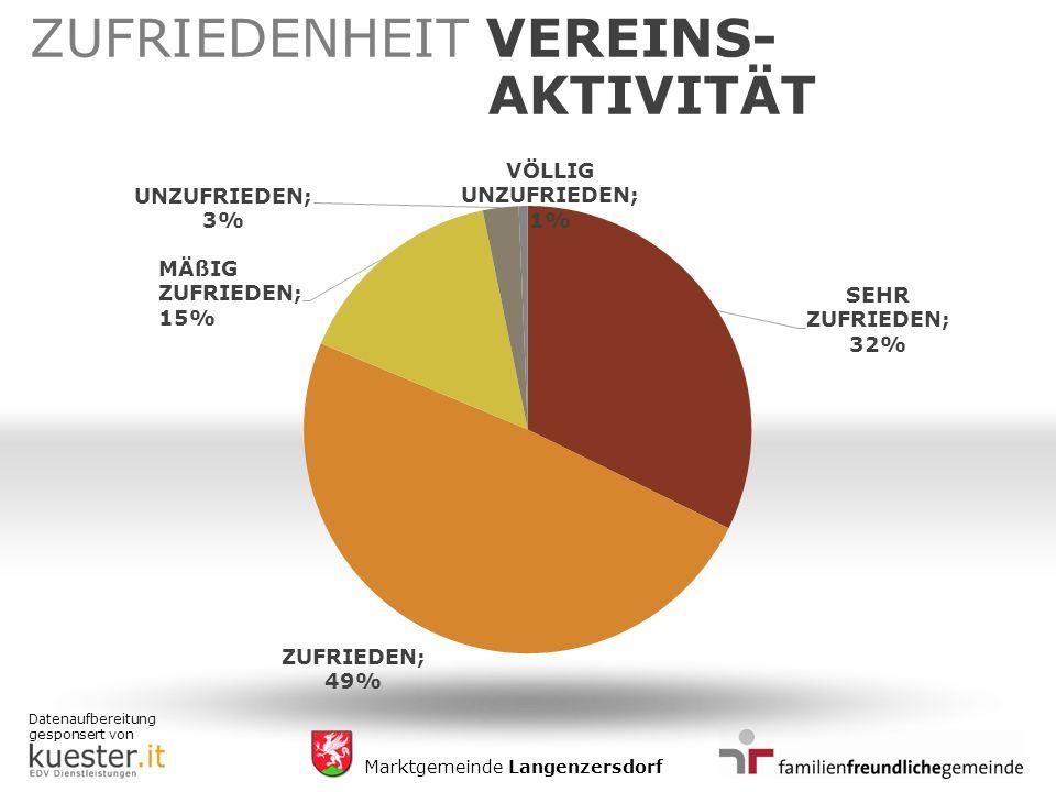 Datenaufbereitung gesponsert von Marktgemeinde Langenzersdorf ZUFRIEDENHEIT VEREINS- AKTIVITÄT