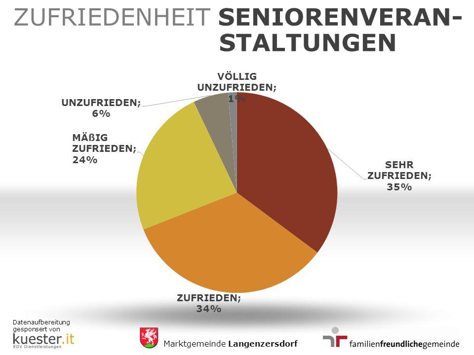 Datenaufbereitung gesponsert von Marktgemeinde Langenzersdorf ZUFRIEDENHEIT SENIORENVERAN- STALTUNGEN