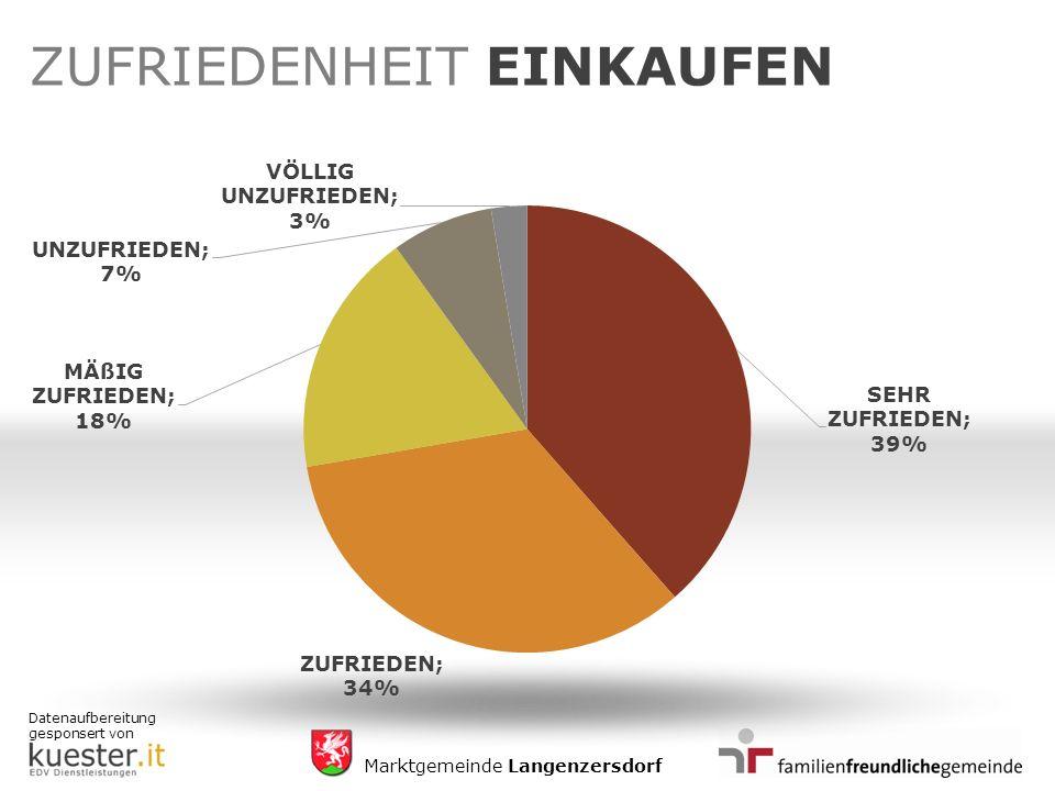 Datenaufbereitung gesponsert von Marktgemeinde Langenzersdorf ZUFRIEDENHEIT EINKAUFEN